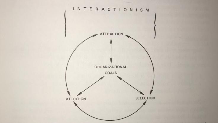 Interaction model